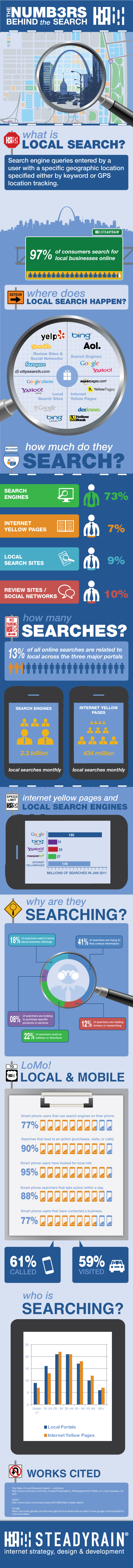 http://www.amplifylocalmarketing.com/wp-content/uploads/2012/07/Local_Search_InfoGraphic_final.jpg